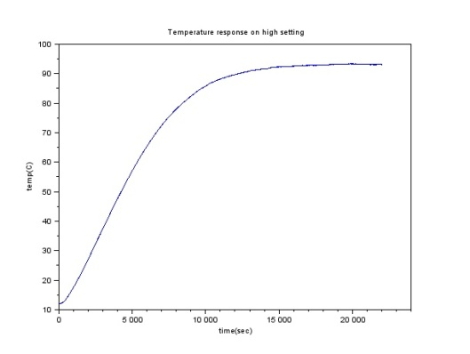 Temperature Response of Slow Cooker on High Setting