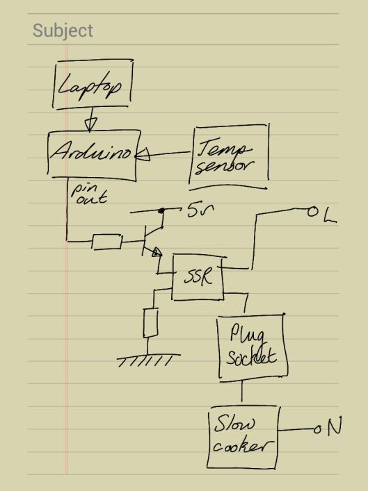 Schematic diagram of Sous Vide slow cooker